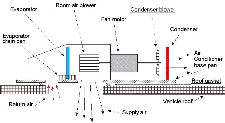 RV air conditioner troubleshooting guide