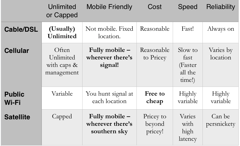 options for mobile internet